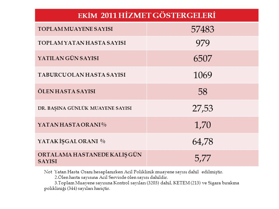 EKİM 2011 HİZMET GÖSTERGELERİ TOPLAM MUAYENE SAYISI 57483 TOPLAM YATAN HASTA SAYISI 979 YATILAN GÜN SAYISI 6507 TABURCU OLAN HASTA SAYISI 1069 ÖLEN HASTA SAYISI 58 DR.
