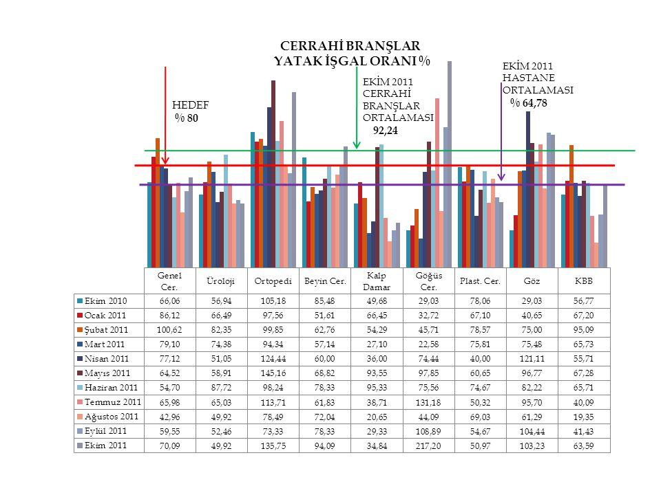 HEDEF % 80 EKİM 2011 CERRAHİ BRANŞLAR ORTALAMASI 92,24 EKİM 2011 HASTANE ORTALAMASI % 64,78