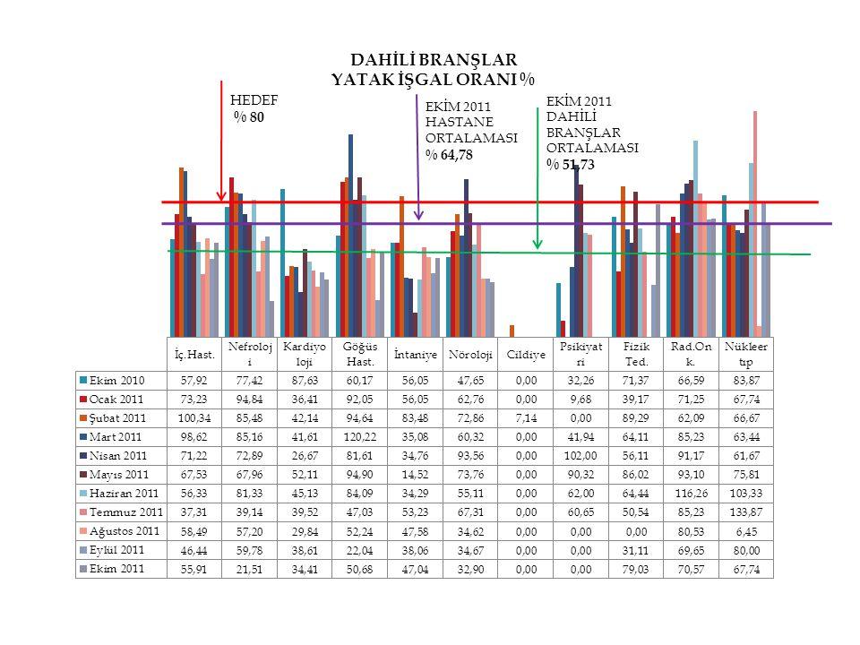 HEDEF % 80 EKİM 2011 DAHİLİ BRANŞLAR ORTALAMASI % 51,73 EKİM 2011 HASTANE ORTALAMASI % 64,78
