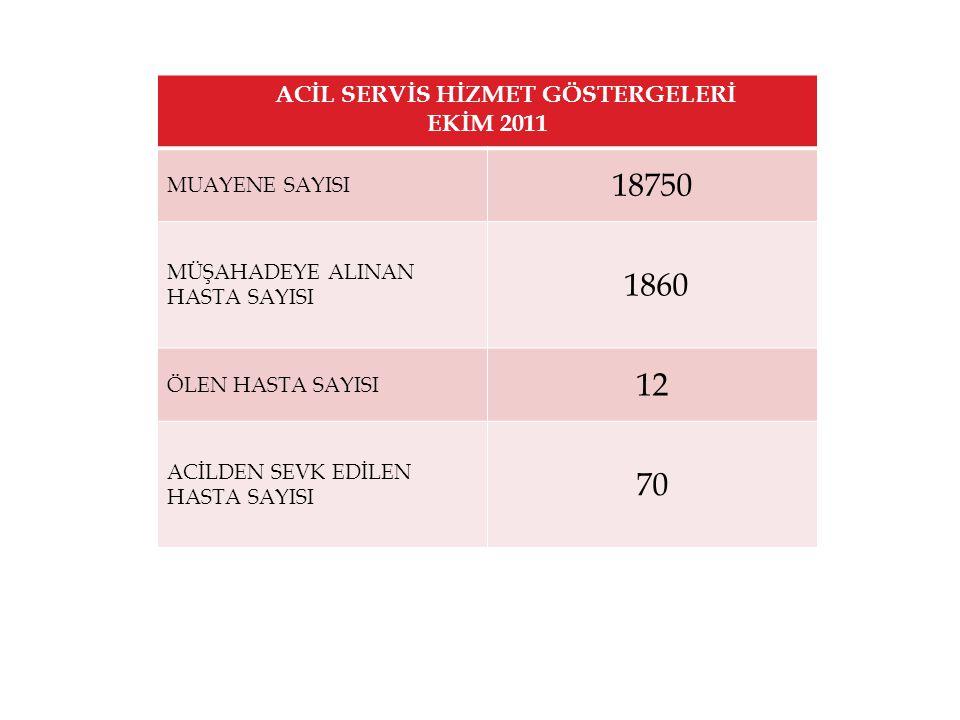 ACİL SERVİS HİZMET GÖSTERGELERİ EKİM 2011 MUAYENE SAYISI 18750 MÜŞAHADEYE ALINAN HASTA SAYISI 1860 ÖLEN HASTA SAYISI 12 ACİLDEN SEVK EDİLEN HASTA SAYISI 70