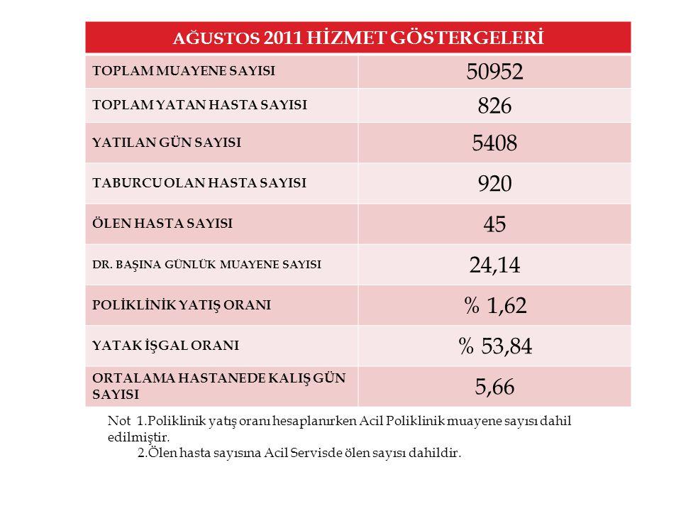AĞUSTOS 2011 HİZMET GÖSTERGELERİ TOPLAM MUAYENE SAYISI 50952 TOPLAM YATAN HASTA SAYISI 826 YATILAN GÜN SAYISI 5408 TABURCU OLAN HASTA SAYISI 920 ÖLEN HASTA SAYISI 45 DR.