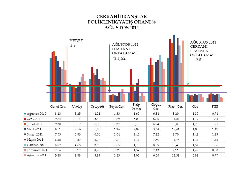 HEDEF % 3 AĞUSTOS 2011 HASTANE ORTALAMASI %1,62 AĞUSTOS 2011 CERRAHİ BRANŞLAR ORTALAMASI 2,81