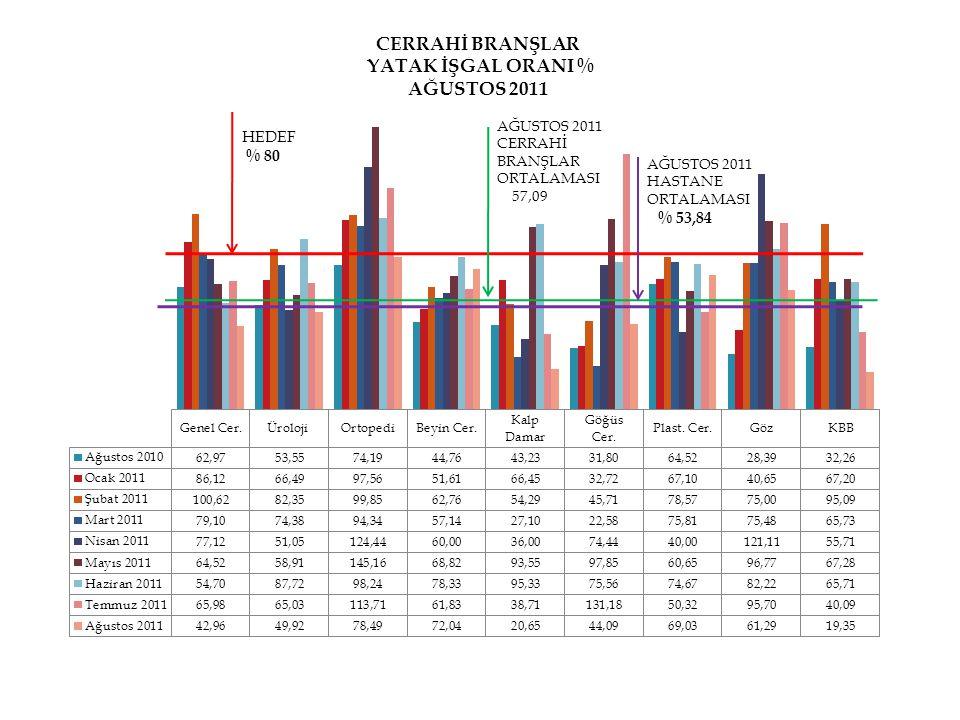 HEDEF % 80 AĞUSTOS 2011 CERRAHİ BRANŞLAR ORTALAMASI 57,09 AĞUSTOS 2011 HASTANE ORTALAMASI % 53,84