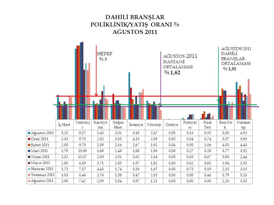 HEDEF % 3 AĞUSTOS 2011 HASTANE ORTALAMASI % 1,62 AĞUSTOS 2011 DAHİLİ BRANŞLAR ORTALAMASI % 1,81