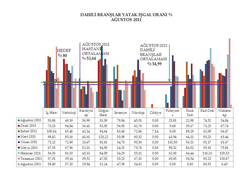 HEDEF % 80 AĞUSTOS 2011 HASTANE ORTALAMASI % 53,84 AĞUSTOS 2011 DAHİLİ BRANŞLAR ORTALAMASI % 54,99