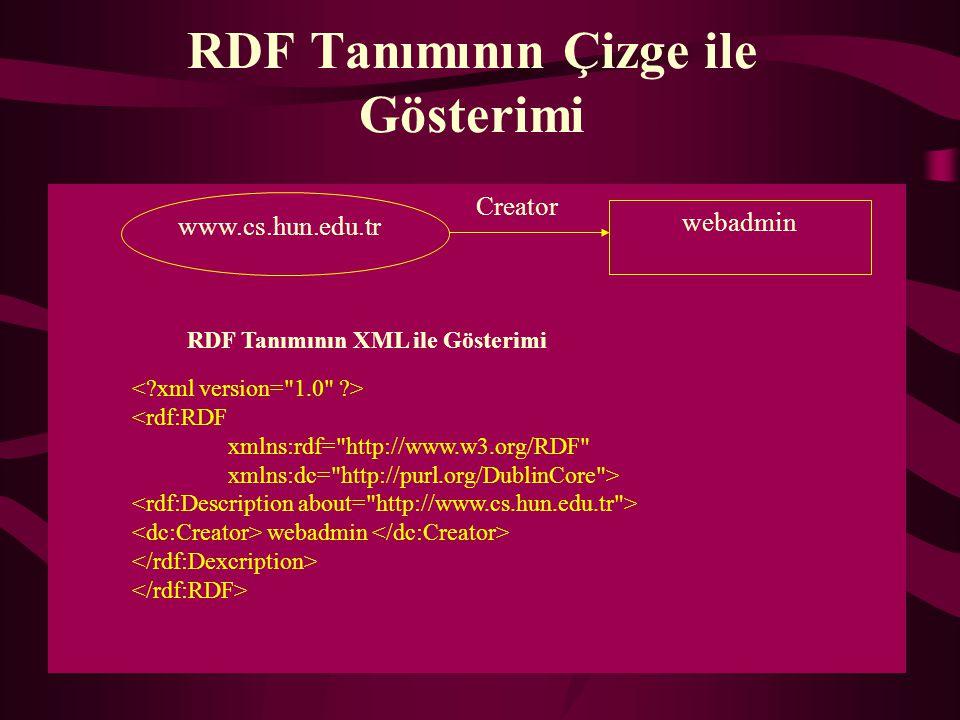 RDF modeli ve DC Üstveri elemanları kullanılarak, elektronik kaynakların içeriklerinin tanımlanmasını sağlayan bir yazılım gerçekleştirilmiştir.