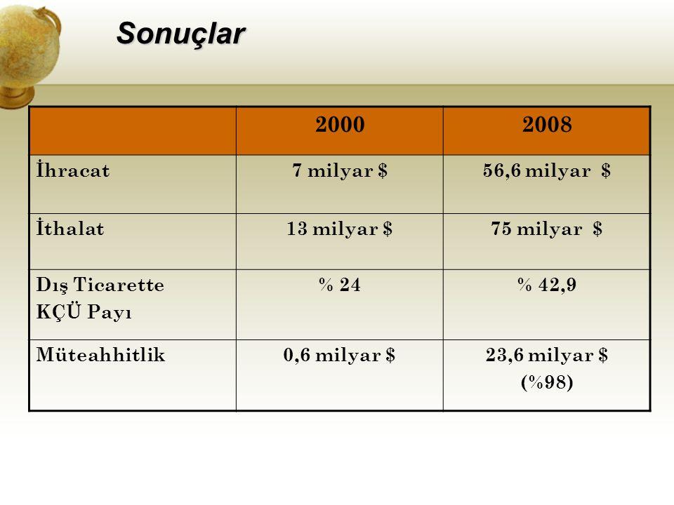 Sonuçlar 20002008 İhracat7 milyar $56,6 milyar $ İthalat13 milyar $75 milyar $ Dış Ticarette KÇÜ Payı % 24% 42,9 Müteahhitlik0,6 milyar $23,6 milyar $