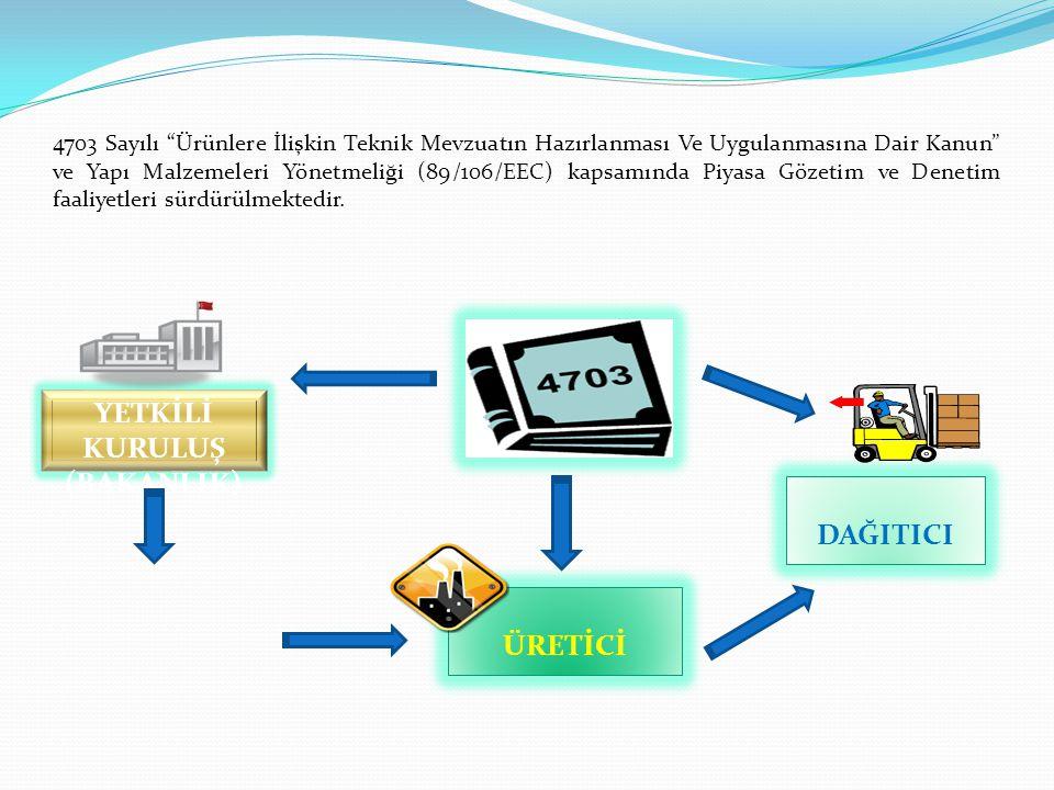 4703 Sayılı Ürünlere İlişkin Teknik Mevzuatın Hazırlanması Ve Uygulanmasına Dair Kanun ve Yapı Malzemeleri Yönetmeliği (89/106/EEC) kapsamında Piyasa Gözetim ve Denetim faaliyetleri sürdürülmektedir.