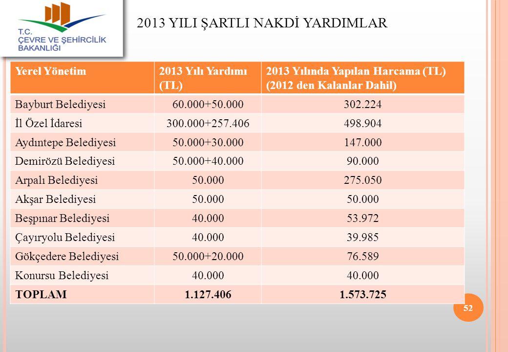 2013 YILI ŞARTLI NAKDİ YARDIMLAR Yerel Yönetim2013 Yılı Yardımı (TL) 2013 Yılında Yapılan Harcama (TL) (2012 den Kalanlar Dahil) Bayburt Belediyesi60.