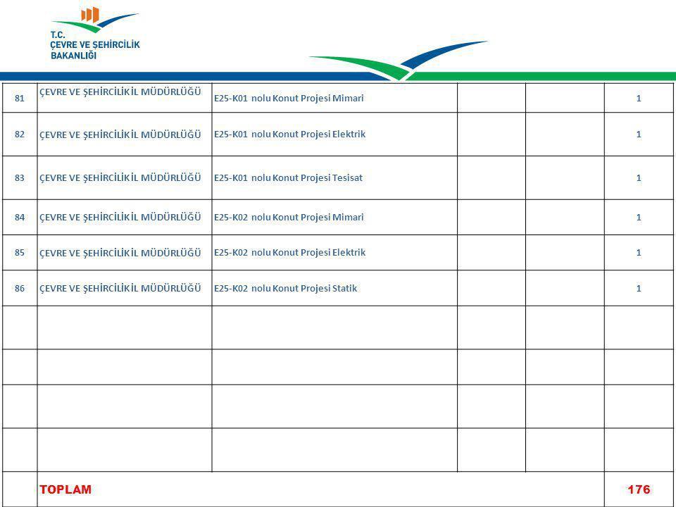 81 ÇEVRE VE ŞEHİRCİLİK İL MÜDÜRLÜĞÜ E25-K01 nolu Konut Projesi Mimari1 82 ÇEVRE VE ŞEHİRCİLİK İL MÜDÜRLÜĞÜ E25-K01 nolu Konut Projesi Elektrik1 83 ÇEVRE VE ŞEHİRCİLİK İL MÜDÜRLÜĞÜ E25-K01 nolu Konut Projesi Tesisat1 84 ÇEVRE VE ŞEHİRCİLİK İL MÜDÜRLÜĞÜ E25-K02 nolu Konut Projesi Mimari1 85 ÇEVRE VE ŞEHİRCİLİK İL MÜDÜRLÜĞÜ E25-K02 nolu Konut Projesi Elektrik1 86 ÇEVRE VE ŞEHİRCİLİK İL MÜDÜRLÜĞÜ E25-K02 nolu Konut Projesi Statik1 TOPLAM176