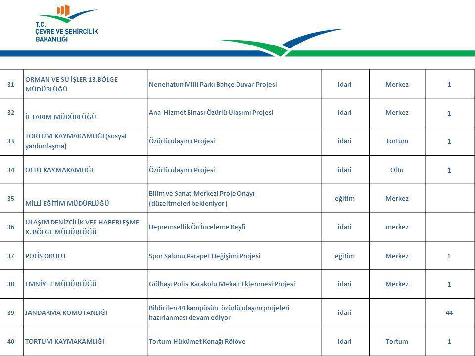 31 ORMAN VE SU İŞLER 13.BÖLGE MÜDÜRLÜĞÜ Nenehatun Milli Parkı Bahçe Duvar ProjesiidariMerkez 1 32 İL TARIM MÜDÜRLÜĞÜ Ana Hizmet Binası Özürlü Ulaşımı ProjesiidariMerkez 1 33 TORTUM KAYMAKAMLIĞI (sosyal yardımlaşma) Özürlü ulaşımı ProjesiidariTortum 1 34OLTU KAYMAKAMLIĞIÖzürlü ulaşımı ProjesiidariOltu 1 35 MİLLİ EĞİTİM MÜDÜRLÜĞÜ Bilim ve Sanat Merkezi Proje Onayı (düzeltmeleri bekleniyor ) eğitimMerkez 36 ULAŞIM DENİZCİLİK VEE HABERLEŞME X.