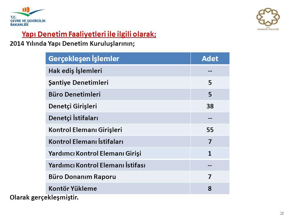 26 Yapı Denetim Faaliyetleri ile ilgili olarak; 2014 Yılında Yapı Denetim Kuruluşlarının; Olarak gerçekleşmiştir., Gerçekleşen İşlemlerAdet Hak ediş İ