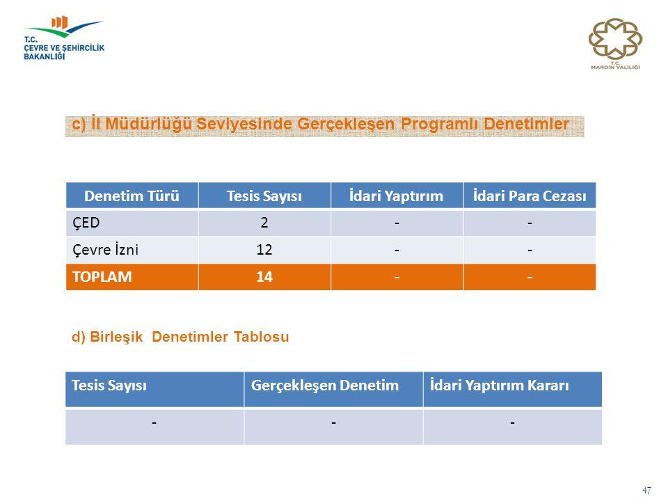 47 c) İl Müdürlüğü Seviyesinde Gerçekleşen Programlı Denetimler Denetim TürüTesis Sayısıİdari Yaptırımİdari Para Cezası ÇED2-- Çevre İzni12-- TOPLAM14