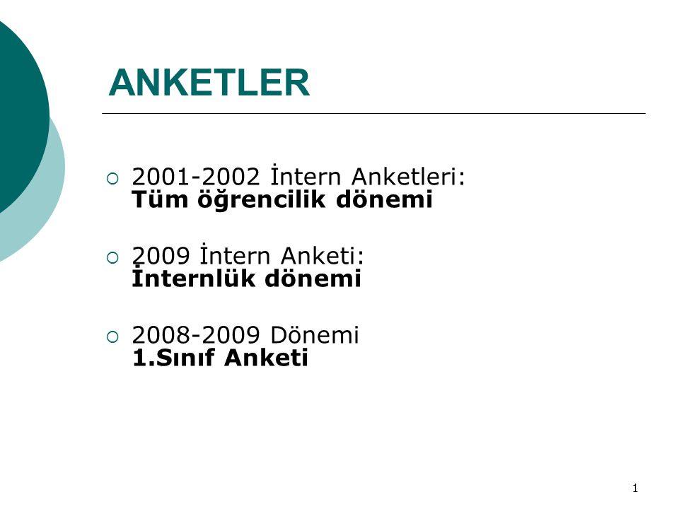 1 ANKETLER  2001-2002 İntern Anketleri: Tüm öğrencilik dönemi  2009 İntern Anketi: İnternlük dönemi  2008-2009 Dönemi 1.Sınıf Anketi