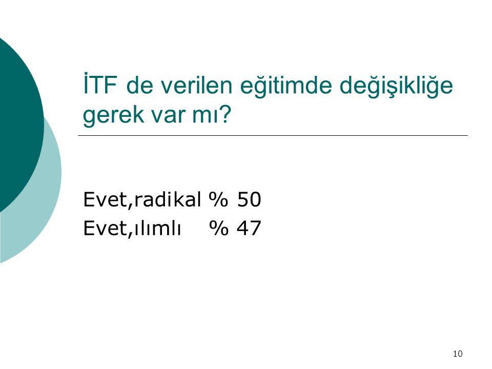 10 İTF de verilen eğitimde değişikliğe gerek var mı? Evet,radikal % 50 Evet,ılımlı % 47