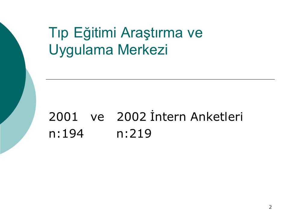 2 Tıp Eğitimi Araştırma ve Uygulama Merkezi 2001 ve 2002 İntern Anketleri n:194 n:219