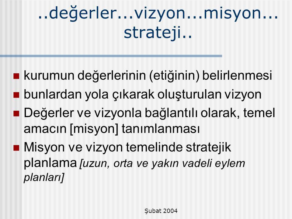 Şubat 2004..değerler...vizyon...misyon... strateji.. kurumun değerlerinin (etiğinin) belirlenmesi bunlardan yola çıkarak oluşturulan vizyon Değerler v