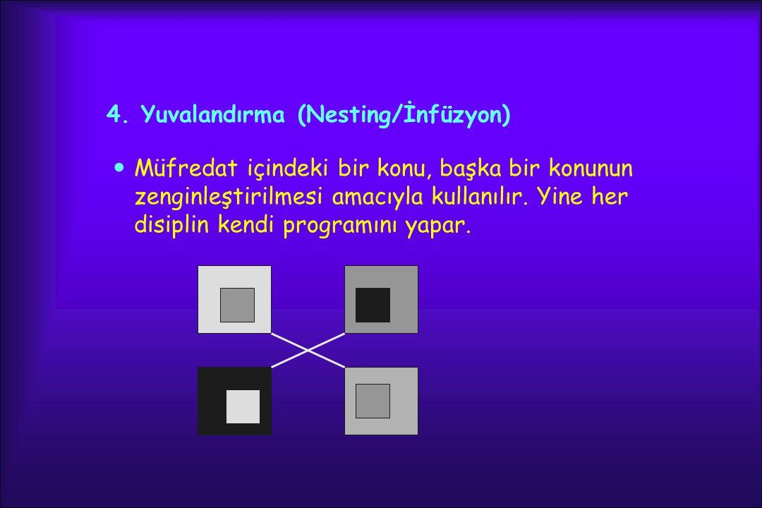 4. Yuvalandırma (Nesting/İnfüzyon) Müfredat içindeki bir konu, başka bir konunun zenginleştirilmesi amacıyla kullanılır. Yine her disiplin kendi progr