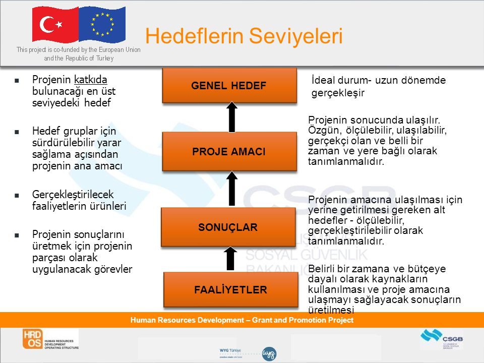 Human Resources Development – Grant and Promotion Project Projenin katkıda bulunacağı en üst seviyedeki hedef Hedef gruplar için sürdürülebilir yarar