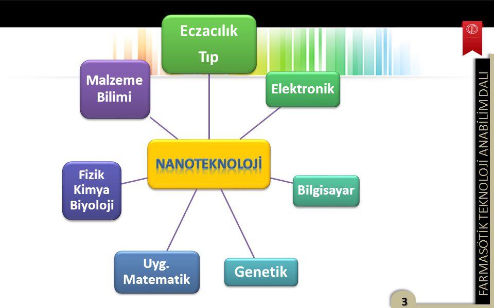 FARMASÖTİK TEKNOLOJİ ANABİLİM DALI 3 Eczacılık Tıp Elektronik Bilgisayar Genetik Uyg. Matematik Fizik Kimya Biyoloji Malzeme Bilimi