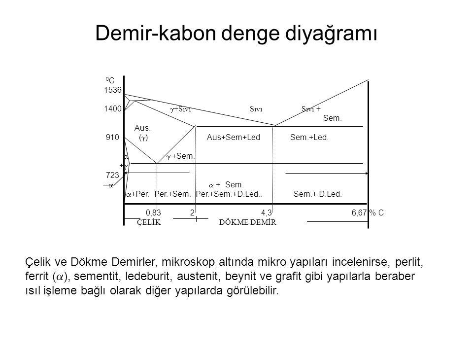 Demir-kabon denge diyağramı 0 C 1536 1400  +Sıvı Sıvı Sıvı + Sem. Aus. 910 (  ) Aus+Sem+Led Sem.+Led.   +Sem. +  723   + Sem.  +Per. Per.+Sem.
