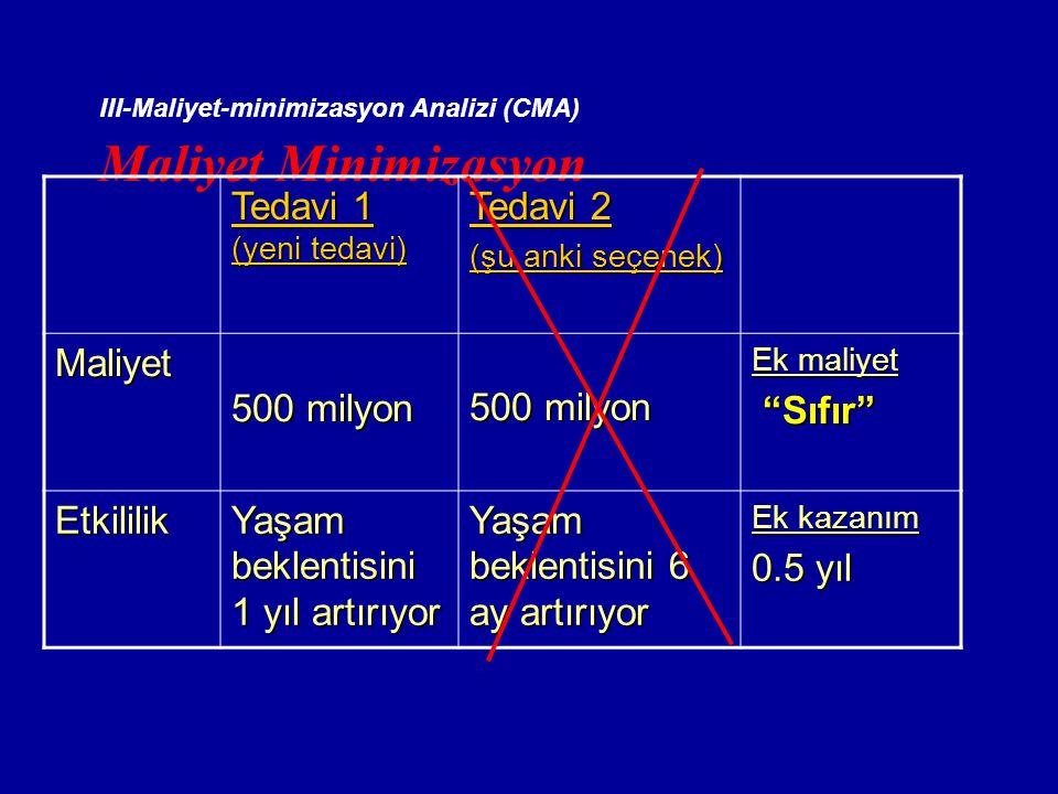 III-Maliyet-minimizasyon Analizi (CMA) Maliyet Minimizasyon Tedavi 1 (yeni tedavi) Tedavi 2 (şu anki seçenek) Maliyet 500 milyon Ek maliyet Sıfır Sıfır Etkililik Yaşam beklentisini 1 yıl artırıyor Yaşam beklentisini 6 ay artırıyor Ek kazanım 0.5 yıl