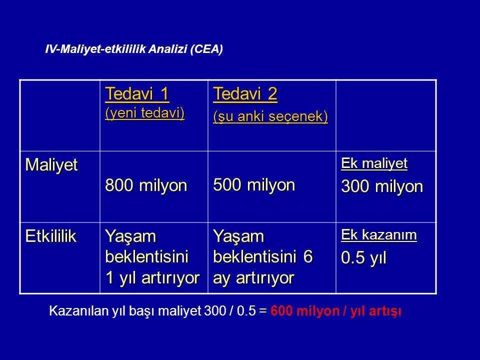 IV-Maliyet-etkililik Analizi (CEA) Tedavi 1 (yeni tedavi) Tedavi 2 (şu anki seçenek) Maliyet 800 milyon 500 milyon Ek maliyet 300 milyon Etkililik Yaş