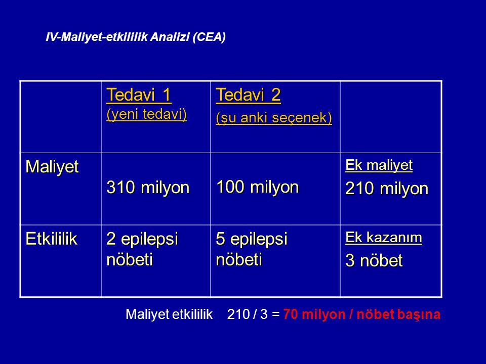 IV-Maliyet-etkililik Analizi (CEA) Tedavi 1 (yeni tedavi) Tedavi 2 (şu anki seçenek) Maliyet 310 milyon 100 milyon Ek maliyet 210 milyon Etkililik 2 e