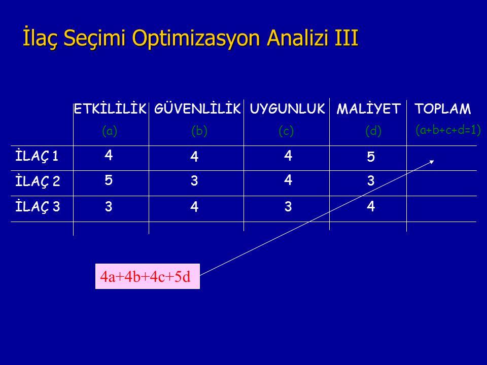 İlaç Seçimi Optimizasyon Analizi III ETKİLİLİKGÜVENLİLİKUYGUNLUKMALİYET İLAÇ 1 İLAÇ 2 İLAÇ 3 (a)(b)(c)(d) 4 5 4 4 5 3 4 3 3 4 34 TOPLAM (a+b+c+d=1) 4a+4b+4c+5d