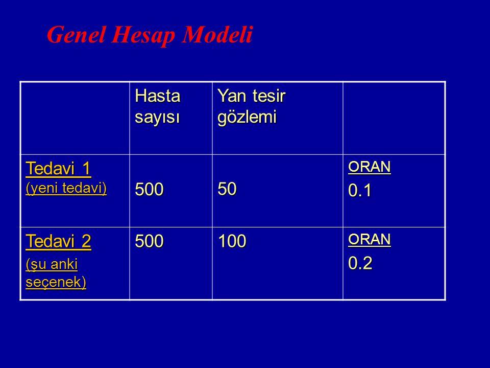 Genel Hesap Modeli Hasta sayısı Yan tesir gözlemi Tedavi 1 (yeni tedavi) 50050ORAN0.1 Tedavi 2 (şu anki seçenek) 500100ORAN0.2
