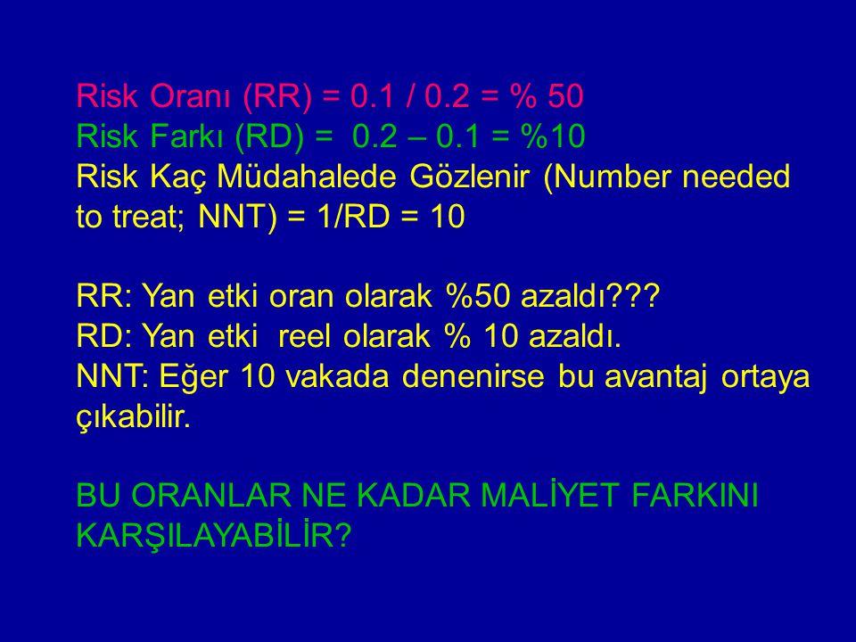 Risk Oranı (RR) = 0.1 / 0.2 = % 50 Risk Farkı (RD) = 0.2 – 0.1 = %10 Risk Kaç Müdahalede Gözlenir (Number needed to treat; NNT) = 1/RD = 10 RR: Yan etki oran olarak %50 azaldı??.