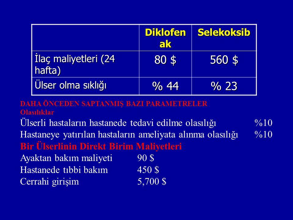 Diklofen ak Selekoksib İlaç maliyetleri (24 hafta) 80 $ 560 $ Ülser olma sıklığı % 44 % 23 DAHA ÖNCEDEN SAPTANMIŞ BAZI PARAMETRELER Olasılıklar Ülserl