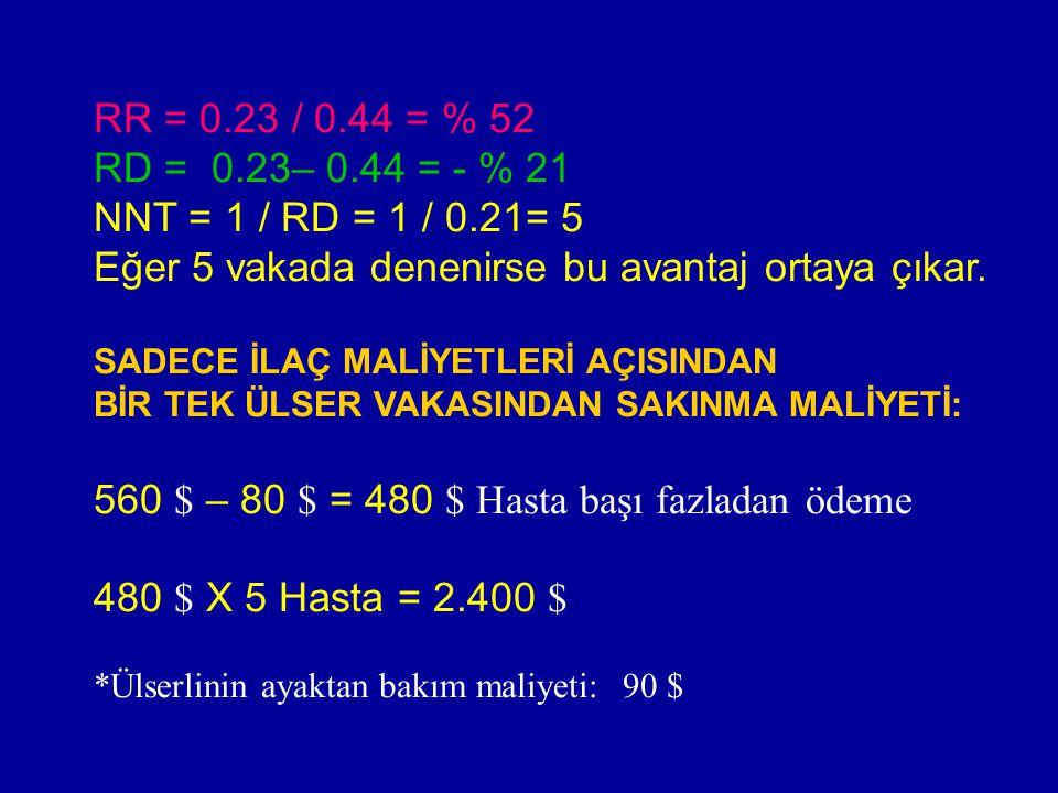 RR = 0.23 / 0.44 = % 52 RD = 0.23– 0.44 = - % 21 NNT = 1 / RD = 1 / 0.21= 5 Eğer 5 vakada denenirse bu avantaj ortaya çıkar.