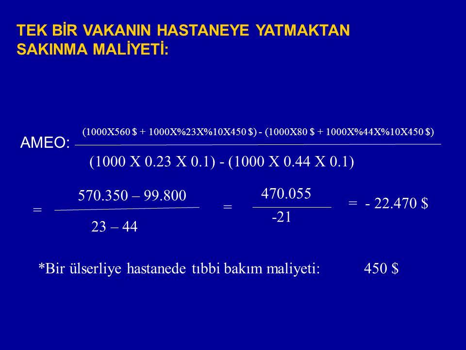 TEK BİR VAKANIN HASTANEYE YATMAKTAN SAKINMA MALİYETİ: AMEO: (1000X560 $ + 1000X%23X%10X450 $) - (1000X80 $ + 1000X%44X%10X450 $) (1000 X 0.23 X 0.1) - (1000 X 0.44 X 0.1) = 570.350 – 99.800 23 – 44 = 470.055 -21 = - 22.470 $ *Bir ülserliye hastanede tıbbi bakım maliyeti:450 $