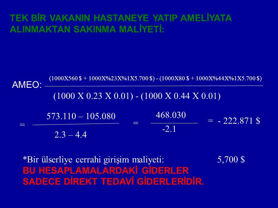 TEK BİR VAKANIN HASTANEYE YATIP AMELİYATA ALINMAKTAN SAKINMA MALİYETİ: AMEO: (1000X560 $ + 1000X%23X%1X5.700 $) - (1000X80 $ + 1000X%44X%1X5.700 $) (1000 X 0.23 X 0.01) - (1000 X 0.44 X 0.01) = 573.110 – 105.080 2.3 – 4.4 = 468.030 -2.1 = - 222.871 $ *Bir ülserliye cerrahi girişim maliyeti:5,700 $ BU HESAPLAMALARDAKİ GİDERLER SADECE DİREKT TEDAVİ GİDERLERİDİR.