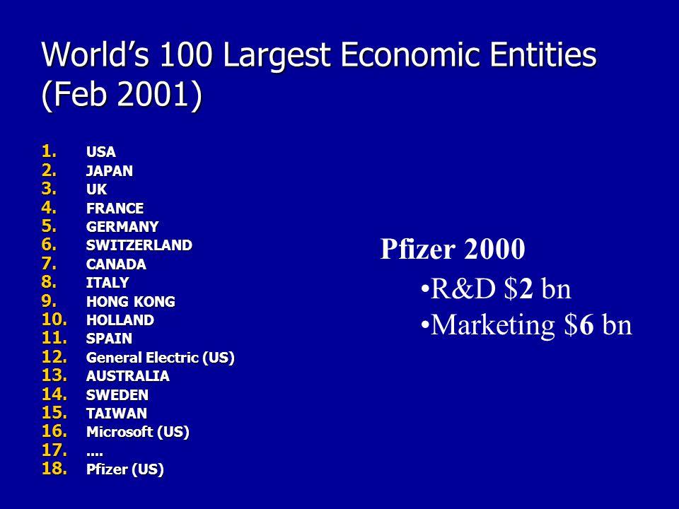 World's 100 Largest Economic Entities (Feb 2001) 1. USA 2. JAPAN 3. UK 4. FRANCE 5. GERMANY 6. SWITZERLAND 7. CANADA 8. ITALY 9. HONG KONG 10. HOLLAND