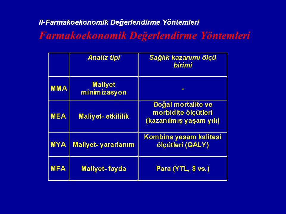 IV-Maliyet-etkililik Analizi (CEA) Tedavi 1 (yeni tedavi) Tedavi 2 (şu anki seçenek) Maliyet 310 milyon 100 milyon Ek maliyet 210 milyon Etkililik 2 epilepsi nöbeti 5 epilepsi nöbeti Ek kazanım 3 nöbet Maliyet etkililik 210 / 3 = 70 milyon / nöbet başına