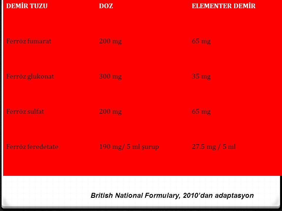 DEMİR TUZUDOZELEMENTER DEMİR Ferröz fumarat200 mg65 mg Ferröz glukonat300 mg35 mg Ferröz sulfat200 mg65 mg Ferröz feredetate190 mg/ 5 ml şurup27.5 mg