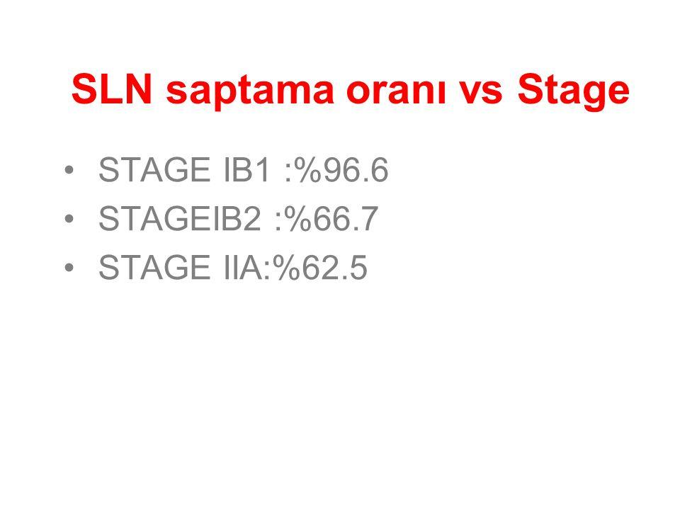 SLN saptama oranı vs Stage STAGE IB1 :%96.6 STAGEIB2 :%66.7 STAGE IIA:%62.5