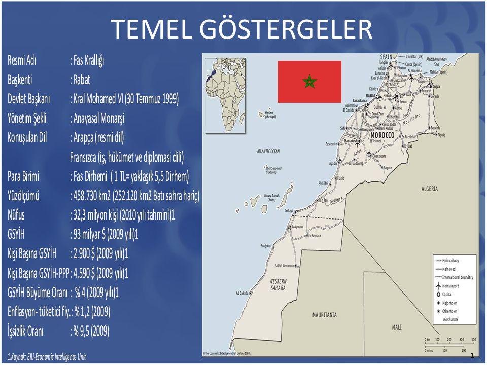 TEMEL GÖSTERGELER 1
