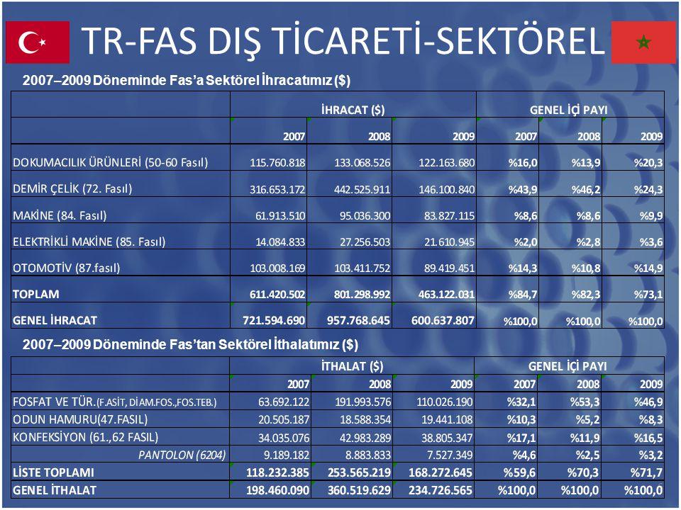 TR-FAS DIŞ TİCARETİ-SEKTÖREL 6 2007–2009 Döneminde Fas'a Sektörel İhracatımız ($) 2007–2009 Döneminde Fas'tan Sektörel İthalatımız ($)
