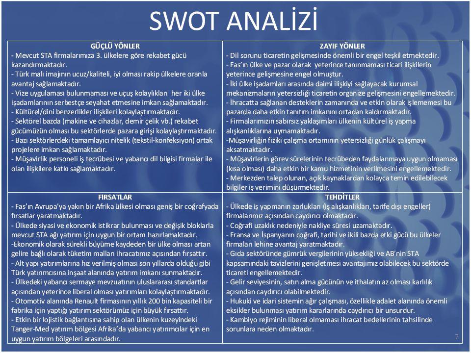 SWOT ANALİZİ 7