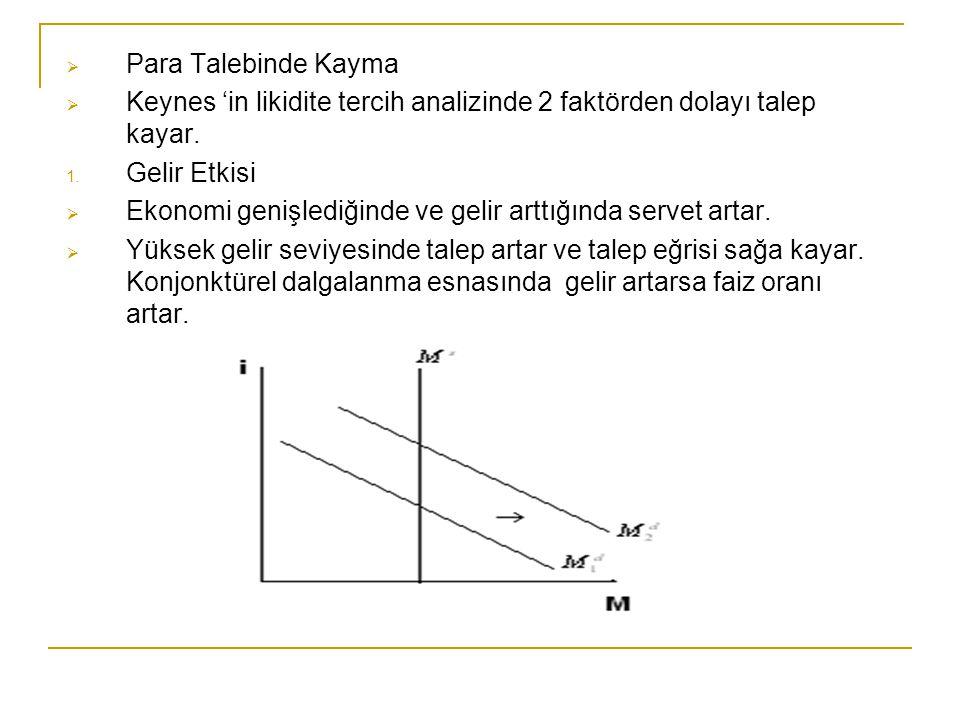  Para Talebinde Kayma  Keynes 'in likidite tercih analizinde 2 faktörden dolayı talep kayar. 1. Gelir Etkisi  Ekonomi genişlediğinde ve gelir arttı