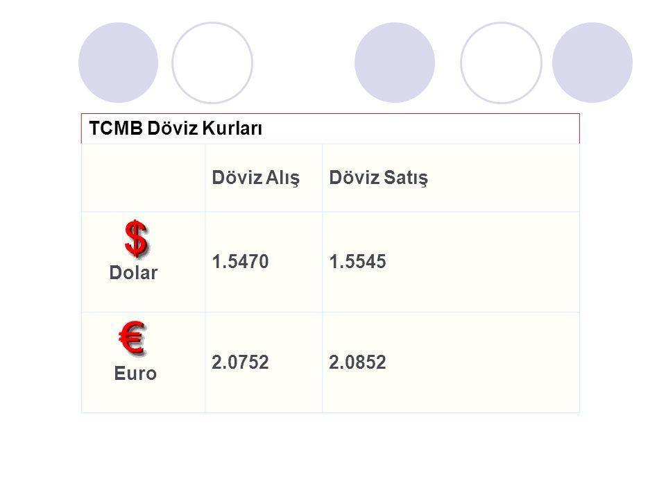 Çapraz Kurlar OranSon Euro/ USD1,3641 Sterlin/ USD1,5233 USD/ J. Yeni98,49 USD/ İsv.Frank1,1040