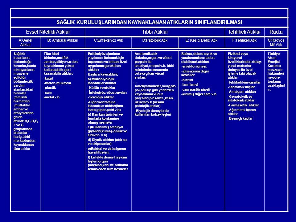 SAĞLIK KURULUŞLARINDAN KAYNAKLANAN ATIKLARIN SINIFLANDIRILMASI Evsel Nitelikli AtıklarTıbbi AtıklarTehlikeli AtıklarRad.a A:Genel Atıklar B: Ambalaj A
