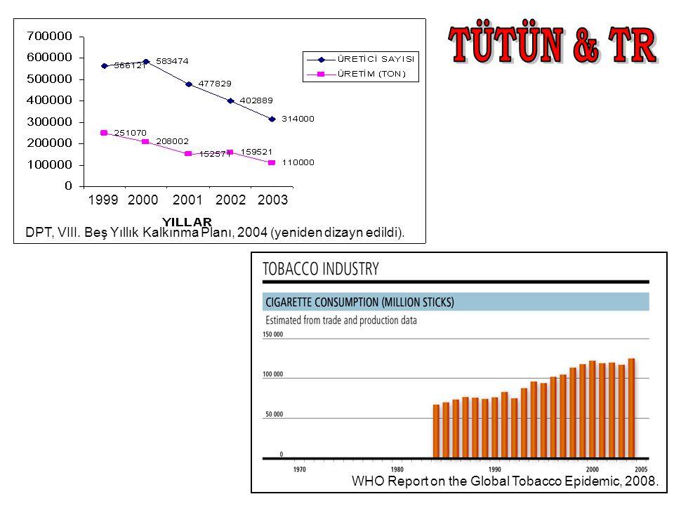 DPT, VIII. Beş Yıllık Kalkınma Planı, 2004 (yeniden dizayn edildi). 1999 2000200120022003 WHO Report on the Global Tobacco Epidemic, 2008.