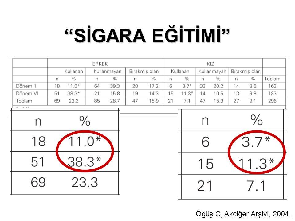 """""""SİGARA EĞİTİMİ"""" Ögüş C, Akciğer Arşivi, 2004."""