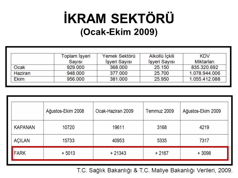 İKRAM SEKTÖRÜ (Ocak-Ekim 2009) T.C. Sağlık Bakanlığı & T.C. Maliye Bakanlığı Verileri, 2009.