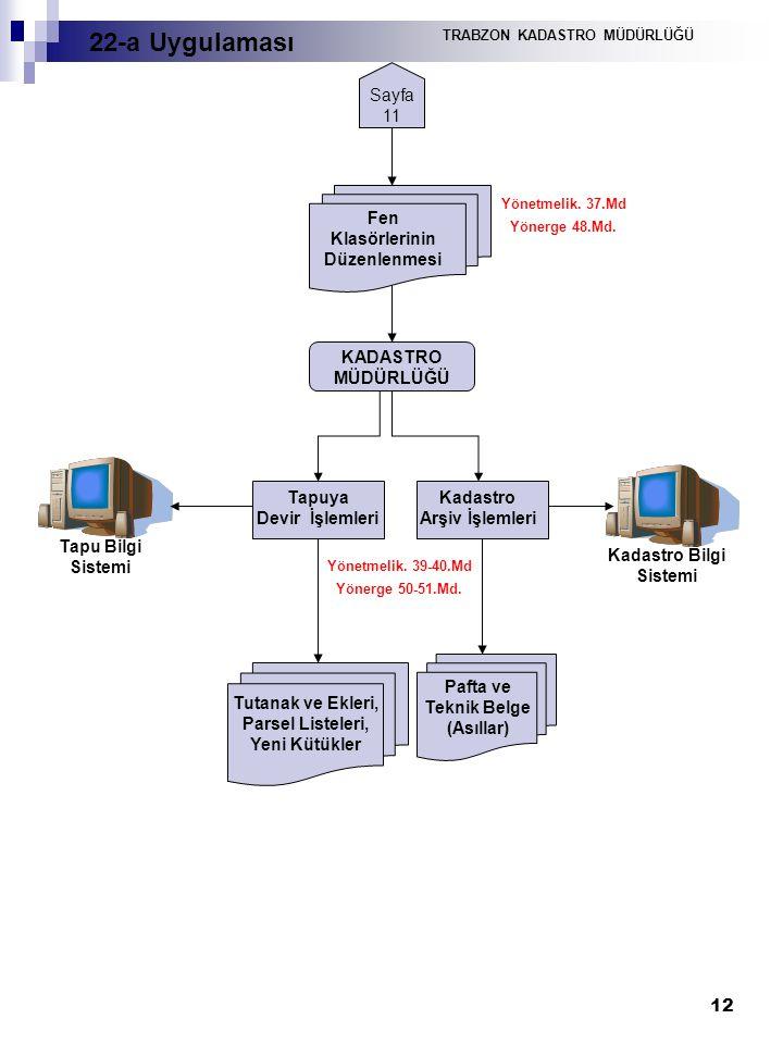 12 Sayfa 11 Fen Klasörlerinin Düzenlenmesi Yönetmelik. 37.Md Yönerge 48.Md. Tapuya Devir İşlemleri Kadastro Arşiv İşlemleri Pafta ve Teknik Belge (Ası