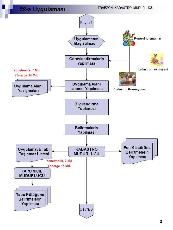 2 Sayfa 1 Uygulamanın Başlatılması Görevlendirmelerin Yapılması. Kontrol Elemanları Kadastro Komisyonu Kadastro Teknisyeni Uygulama Alanı İlanının Yap